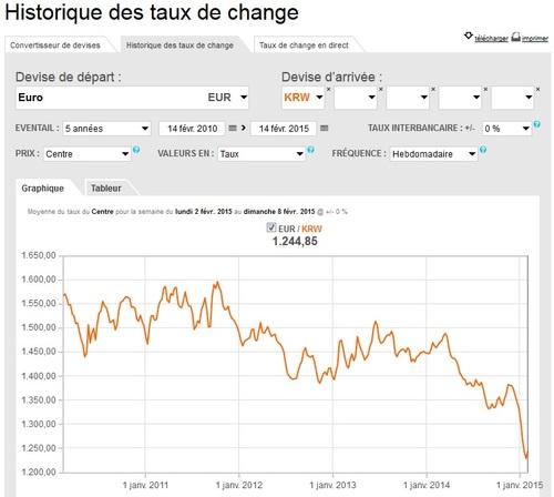 Vivre (et subir un) taux de change