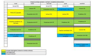 Des emplois du temps variés et variables