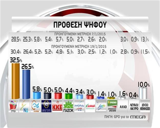 "Elections l""gislatives du 25.01.2015"