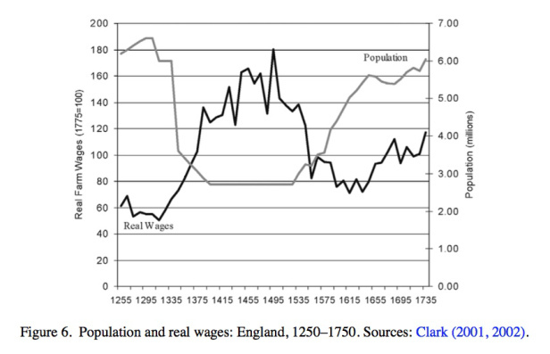 Clark UK population and real wages Malthus