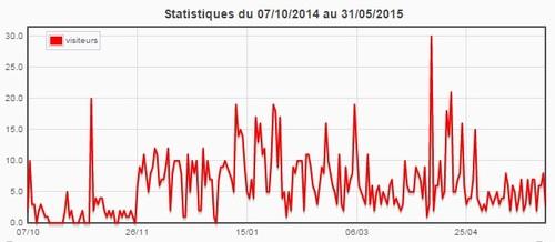 Statistiques du blog (mai 2015)