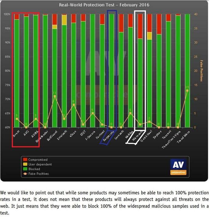 Avoir le meilleur antivirus : Comparatif des antivirus sur AV-COMPARATIVES.ORG