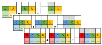 Les supports / aides pour le calcul et la numération