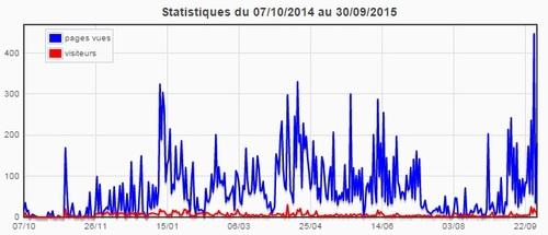 Statistiques du blog (septembre 2015)