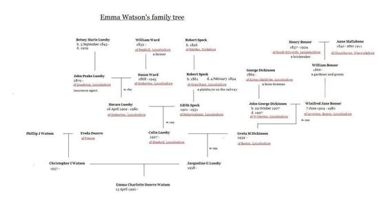 emmawatsonfamilytree