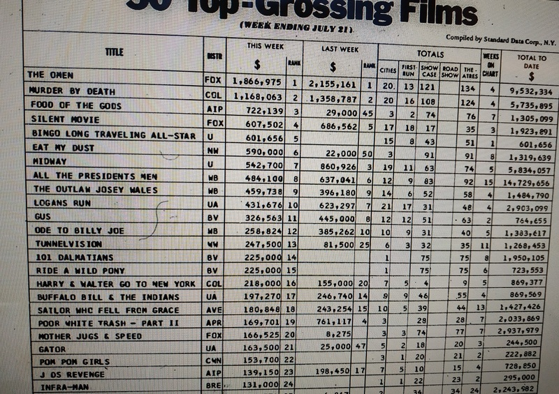 VARIETY TOP 50 GROSSING FILMS