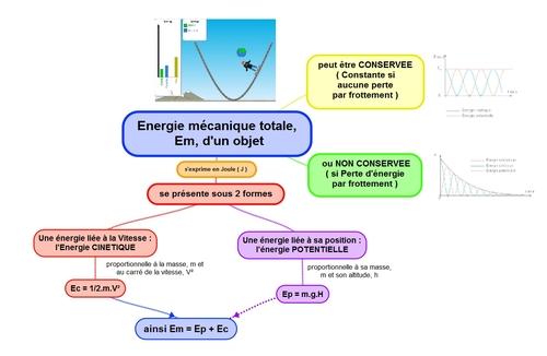 Cartes mentales Chimie et électricité 3eme