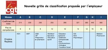 Classification : emplois repères dans les établissements UGECAM