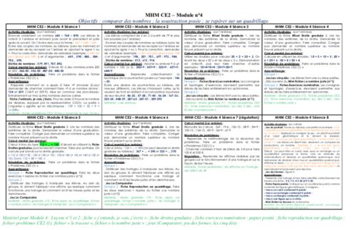 MHM CE2 - détails du module 4