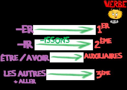 Les groupes des verbes