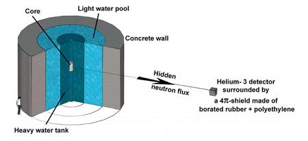 La source de neutron de l'ILL est isolée par un mur de béton (concrete wall). Mais un flux de neutrons partis dans un univers parallèle (hidden neutron flux) où il voyage temporairement pourrait émerger à nouveau dans un détecteur bien protégé d'un flux de neutrons extérieur.