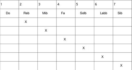 Construction gammes hexatoniques - Locrien 5b