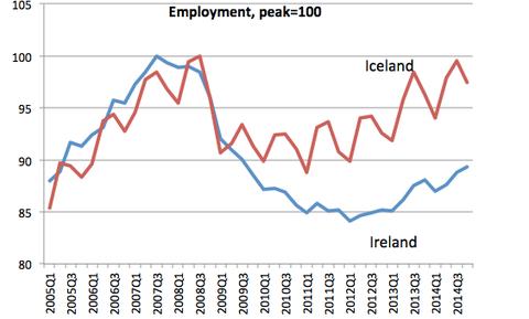 Chômage Islande-Irlande