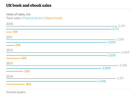 Non, le livre électronique ne marche pas