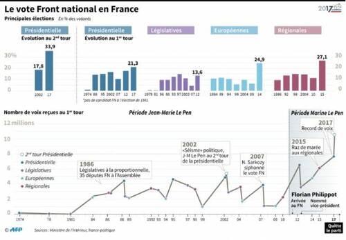 """Marine Le Pen et le FN lancent """"un emprunt patriotique"""""""