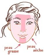 Types et états de peau