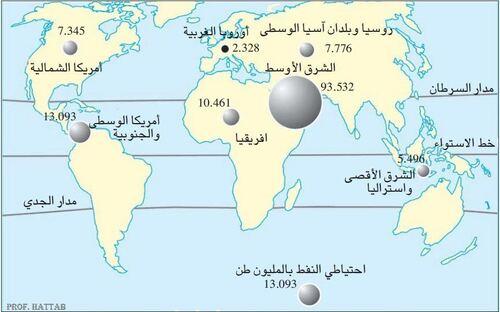 توزيع الاحتياطيات النفطية في العالم