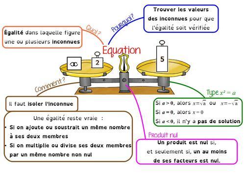 Carte mentale sur les équations, en 3ème