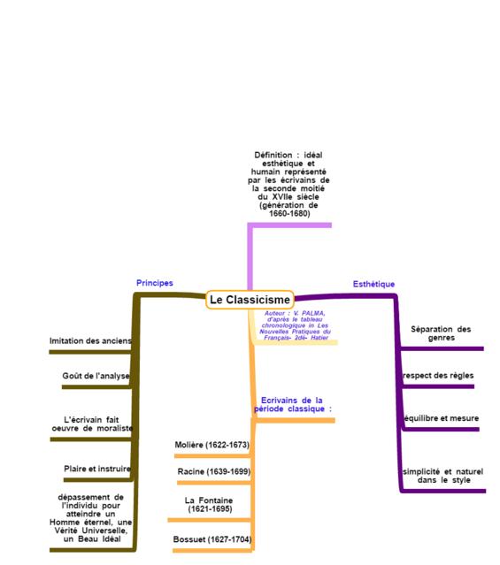 Carte Heuristique Mouvement Littéraire