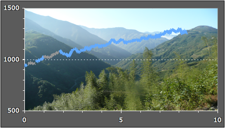 台灣越野單車海拔文件 Mountain bike route elevation profile Profil de la rando VTT
