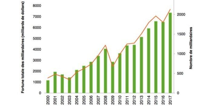 Les 1% les plus fortunés ont accaparé 82% des richesses créées l'an dernier