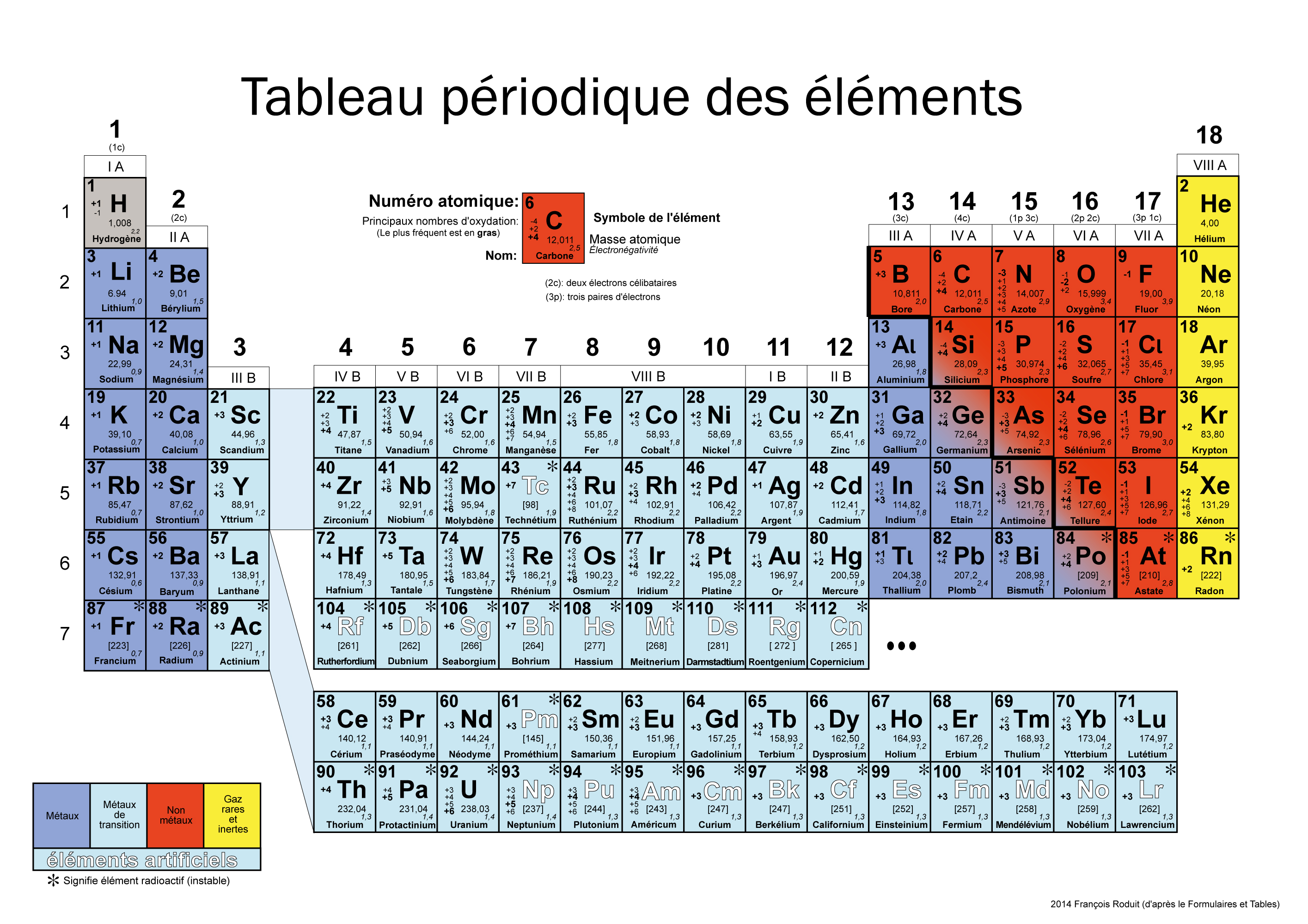 Table periodique des elements related keywords table for Tableau periodique