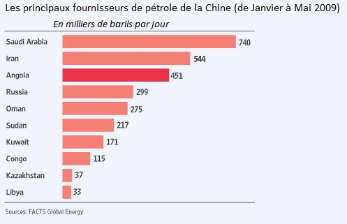 La Chine En Afrique 2 L Angola Afro Relevant