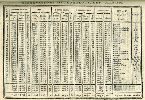 1816,l'année où il n'y a pas eu d'été