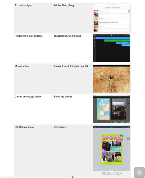 Outils Pour productions finales EPI avec iPad