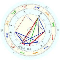 Mary Shelley - natal chart (Placidus)