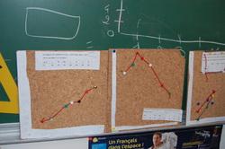 Construire un graphique