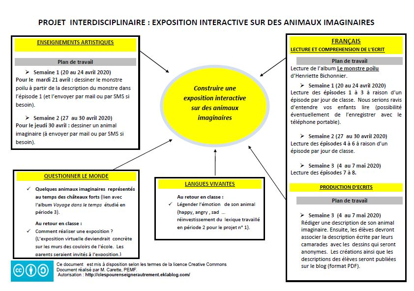 Projet interdisciplinaire spécial confinement pour le cycle 2 voire le cycle 3
