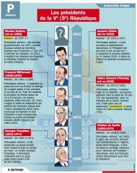 Les présidents de la Ve (5e) République