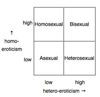 Histoire des communautés asexuelle et aromantique