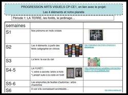 les 4 éléments: PROGRESSION ARTS VISUELS