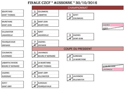 FINALES C.Z.C 2016