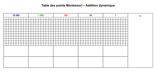 Tables d'additions Montessori CP-CE1 (Partage)