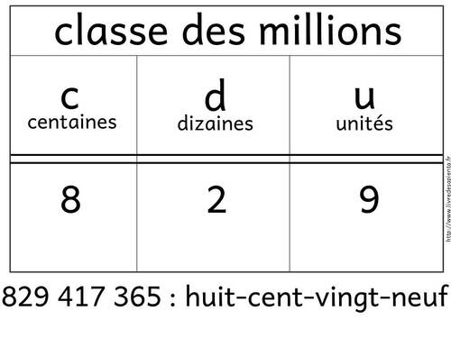 tableaux de numération CE1 et CE2