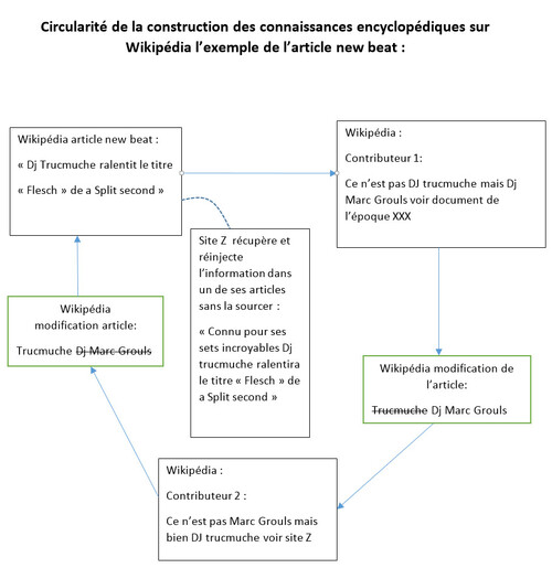 Wikipédia et la new beat : circularité de la construction des connaissances encyclopédiques.