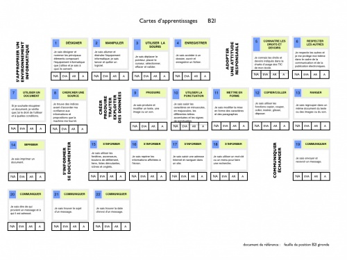 Feuille de position B2I (cartes d'apprentissage)