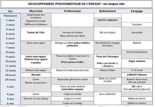 le développement psychomoteur de l'enfant : les étapes clés