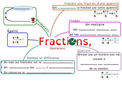 Carte mentale sur les fractions, en 4ème