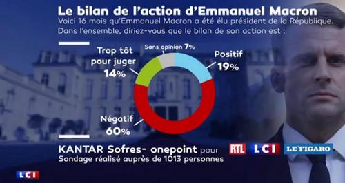 Ridicule: chronique de la présidence Macron