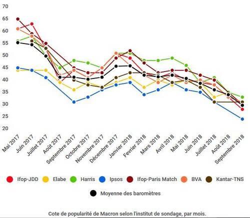 7 Français sur 10 n'en peuvent plus de Macron ! #sondage (IC.fr-23/10/18)