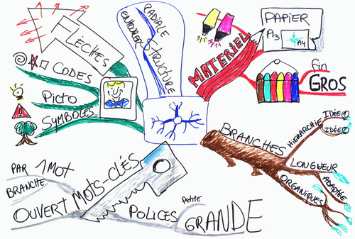 Vu sur le web :réaliser une carte mentale