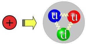 Proton et Quarks