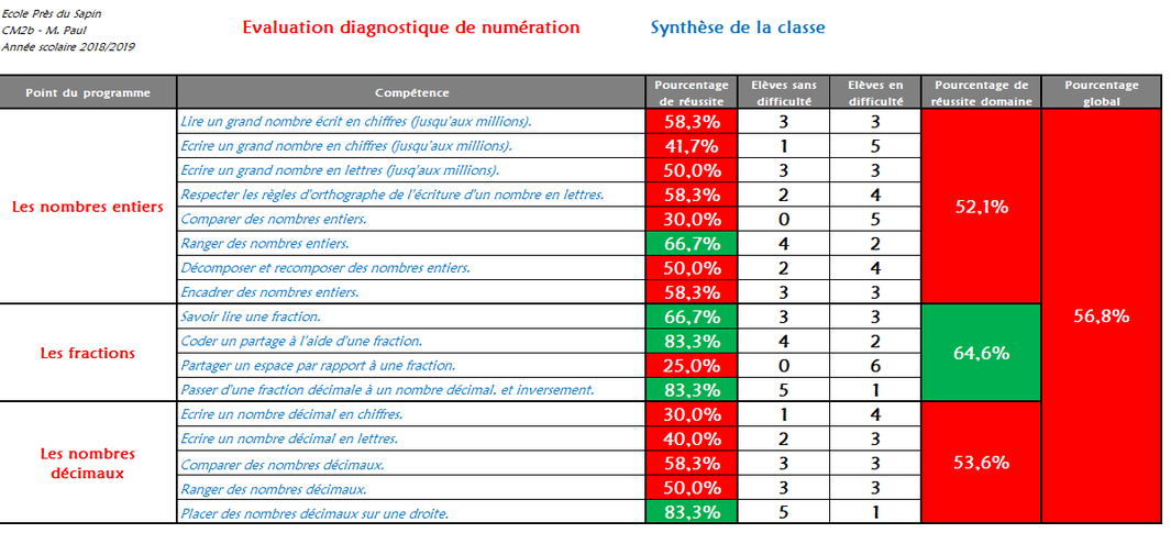 Evaluation diagnostique de numération - CM2