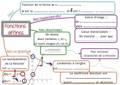 Carte mentale sur les fonctions affines, en 3ème