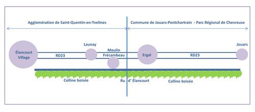 Elancourt village et Ergal : pour moi, les mêmes racines et pourtant ?