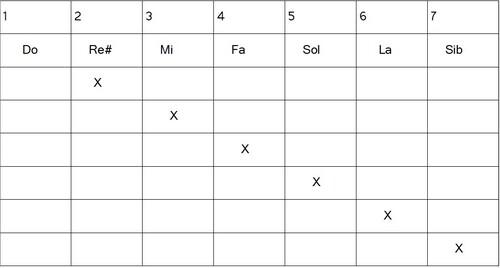 Construction gammes hexatoniques - Dominant 2#
